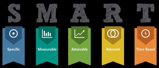 SMART-Goals-Hootsuite-Blog-Post-620x267